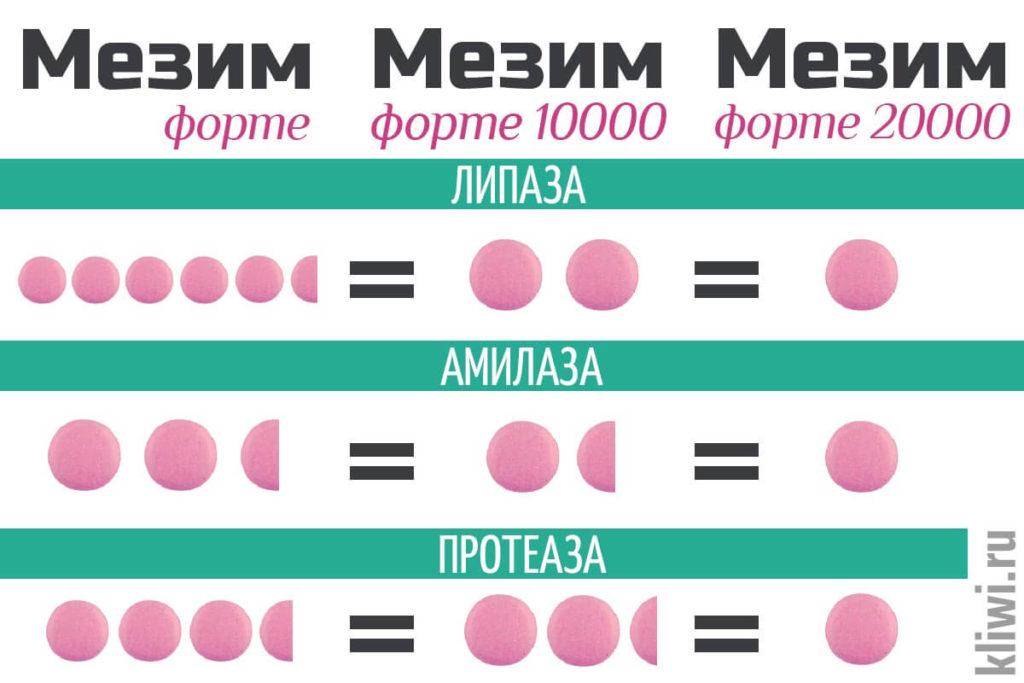 Сколько таблеток Мезим в одной Форте 20000