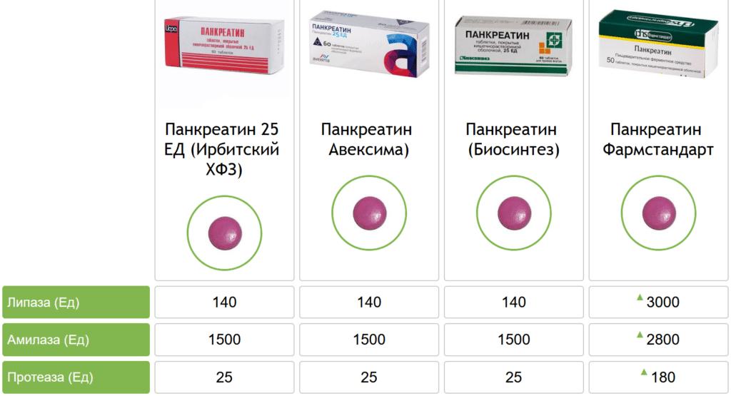 Содержание липазы в Панкреатине