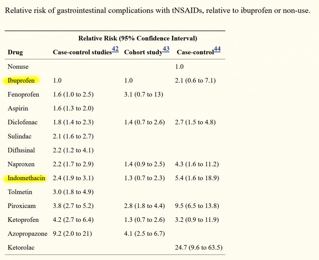 Разница ибупрофена и индометацина